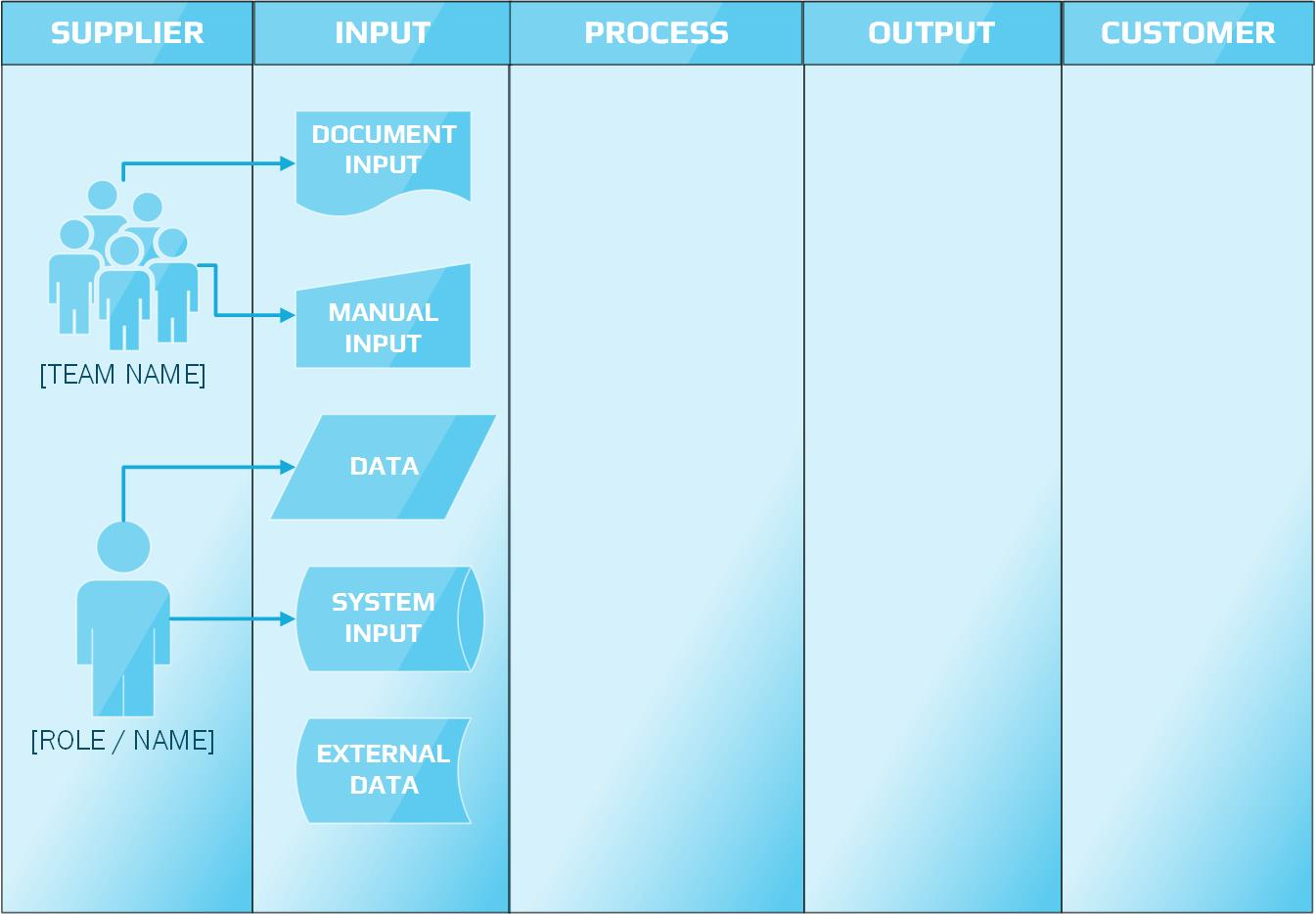 how to make sipoc diagram