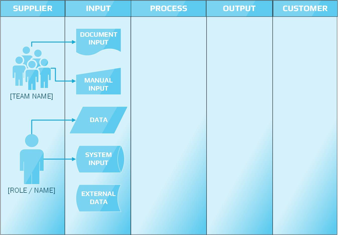 SIPOC Diagram Inputs