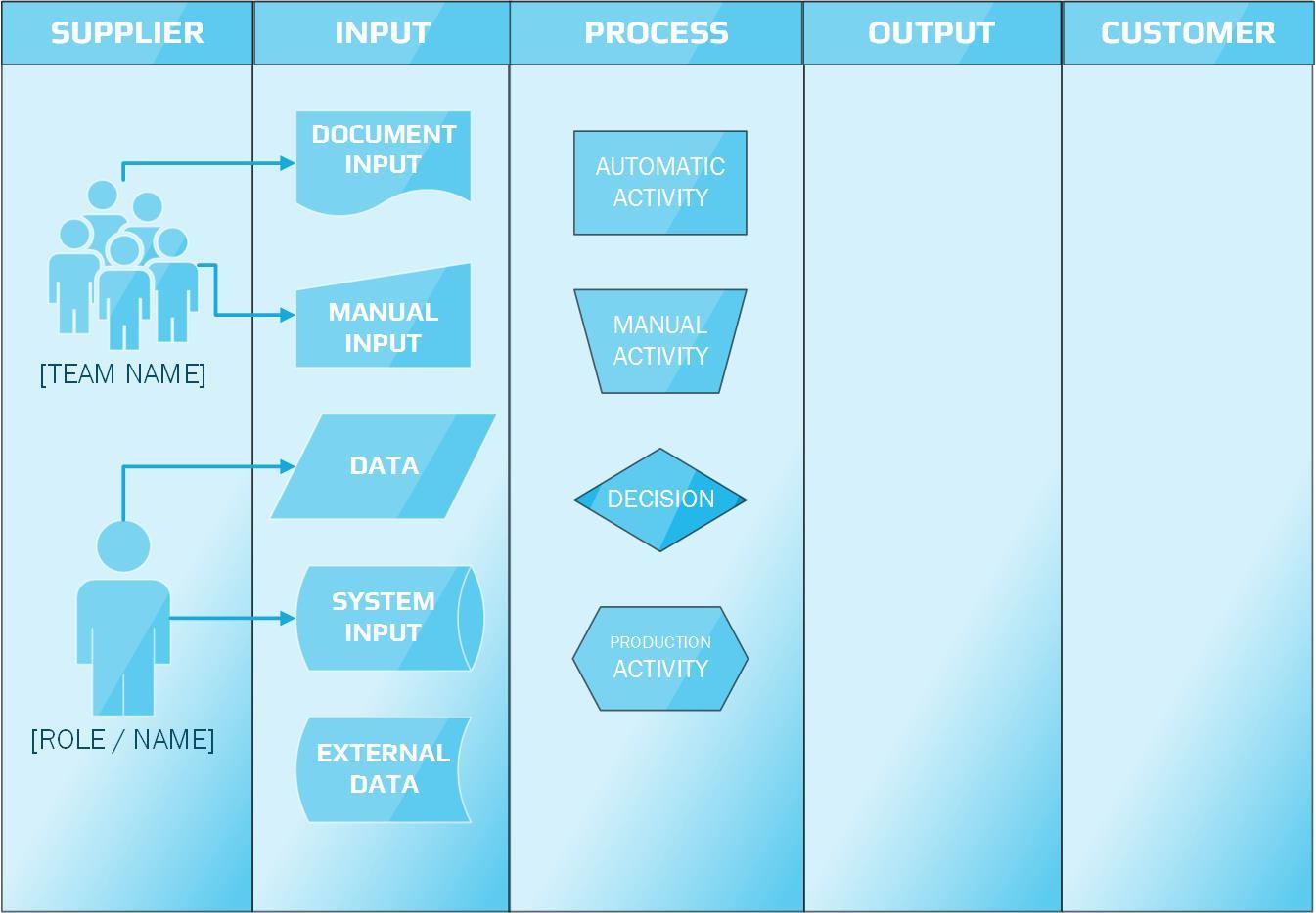 SIPOC Diagram Process