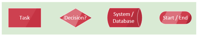 what is six sigma process flow