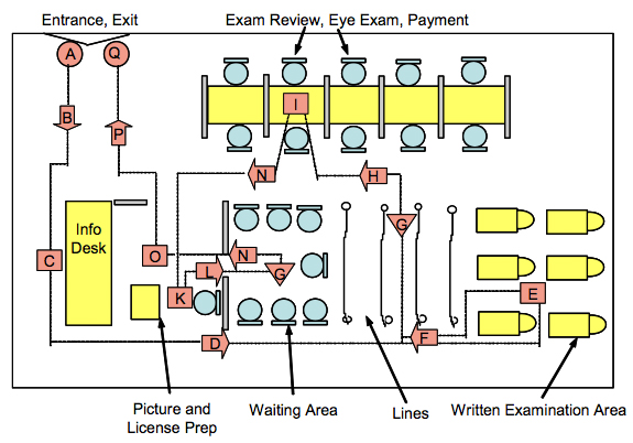 What is six sigma layout diagram