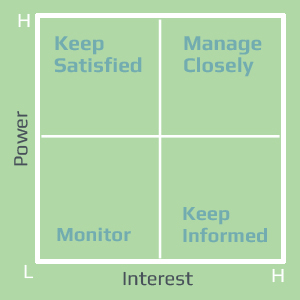 Stakeholder Power-Interest Grid with Categories