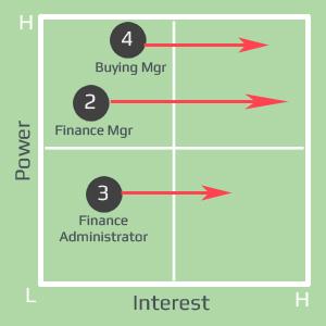 Power Interest Grid Shuffling Stakeholders